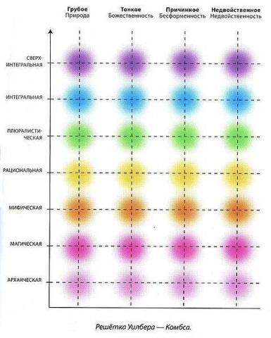 Интегральный подход: решетка Уилбера-Комбса